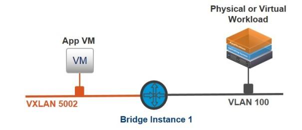 Create Bridge 1