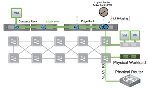 L2 Bridge topology