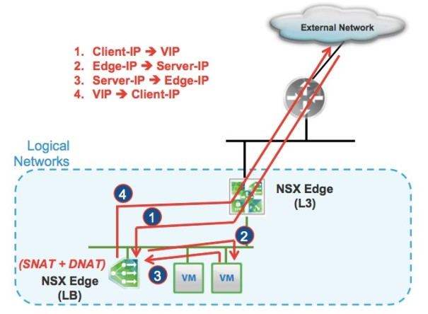 One-Arm Mode Load Balancing Services