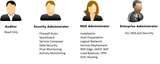 NSX RBAC Diagram