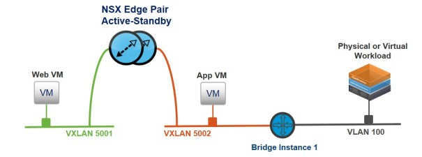 Working Bridge Topology