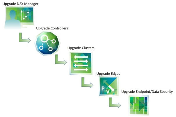 Upgrade NSX Process
